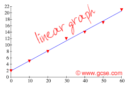 GCSE com: physics coursework analysing direct proportion