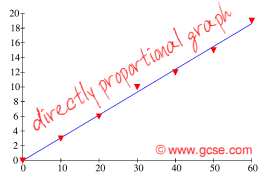 directly proportional graph