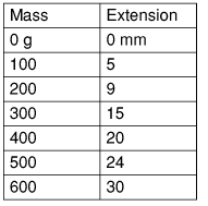 aqa coursework science